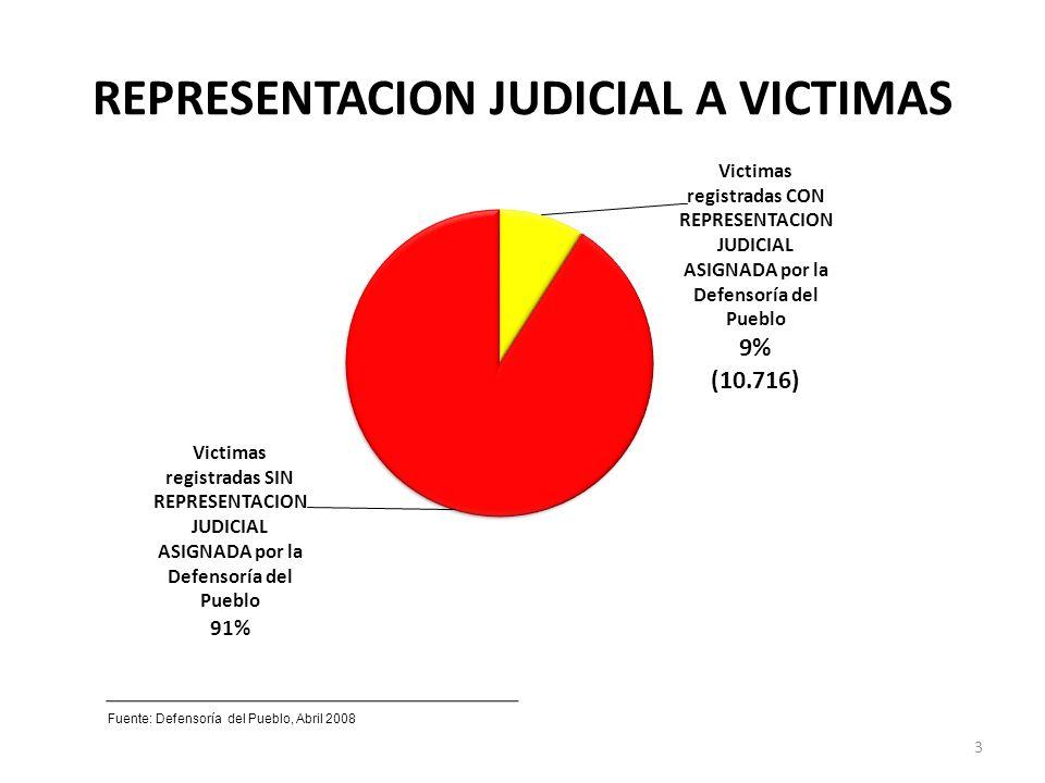 REPRESENTACION JUDICIAL A VICTIMAS Fuente: Defensoría del Pueblo, Abril 2008 3
