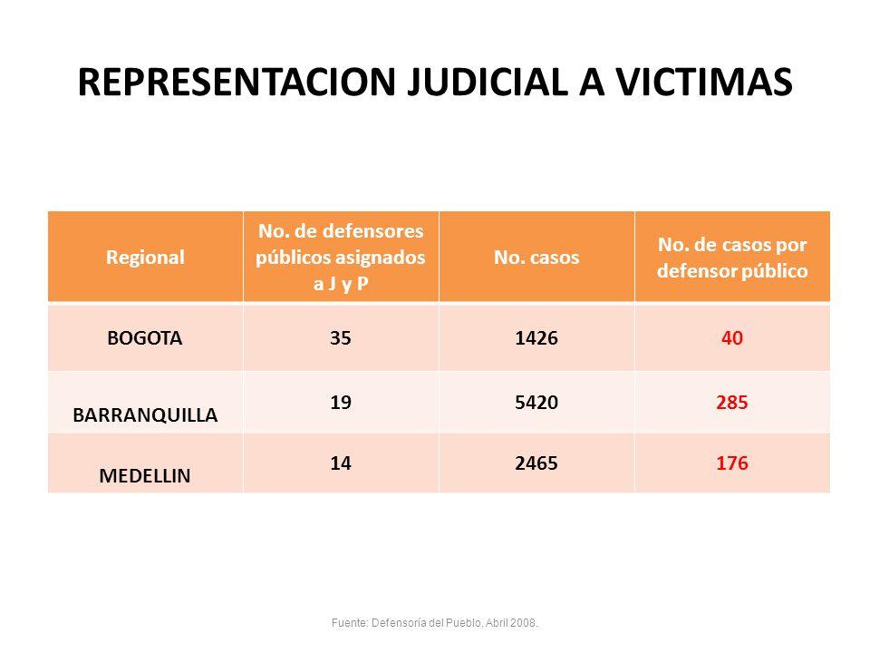 REPRESENTACION JUDICIAL A VICTIMAS Regional No.de defensores públicos asignados a J y P No.