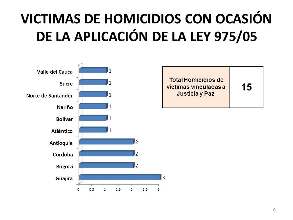 VICTIMAS DE HOMICIDIOS CON OCASIÓN DE LA APLICACIÓN DE LA LEY 975/05 Total Homicidios de víctimas vinculadas a Justicia y Paz 15 6