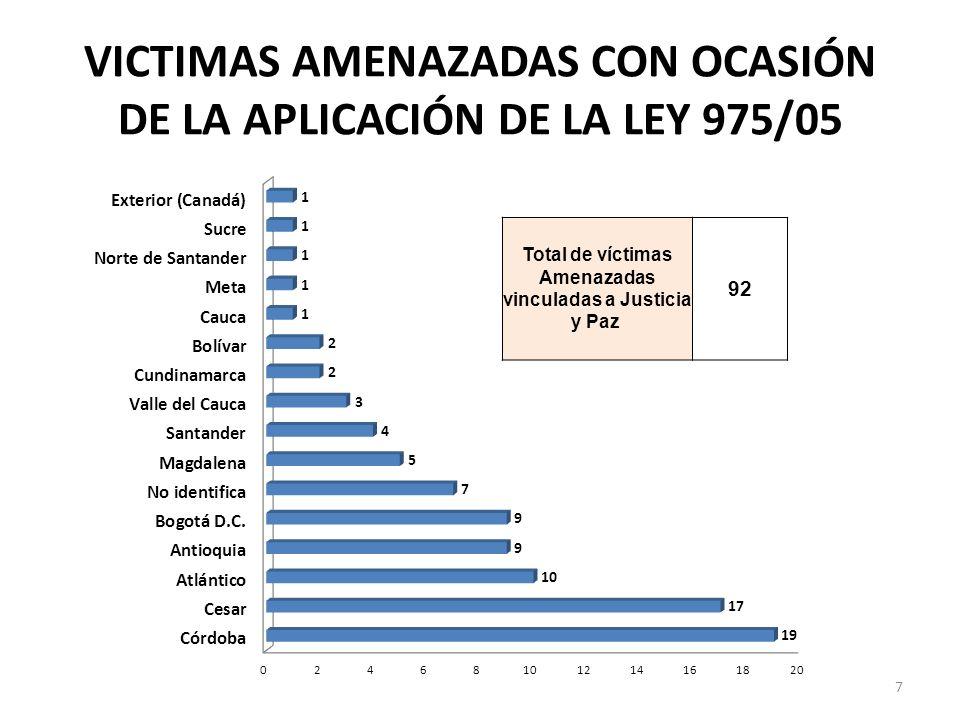 VICTIMAS AMENAZADAS CON OCASIÓN DE LA APLICACIÓN DE LA LEY 975/05 Total de víctimas Amenazadas vinculadas a Justicia y Paz 92 7