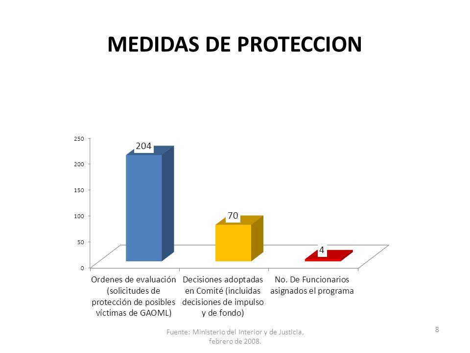 MEDIDAS DE PROTECCION 8 Fuente: Ministerio del Interior y de Justicia, febrero de 2008.