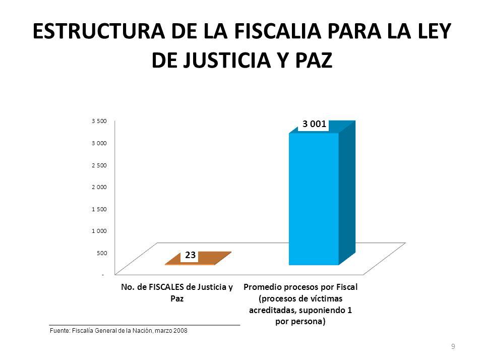 ESTRUCTURA DE LA FISCALIA PARA LA LEY DE JUSTICIA Y PAZ Fuente: Fiscalía General de la Nación, marzo 2008 9
