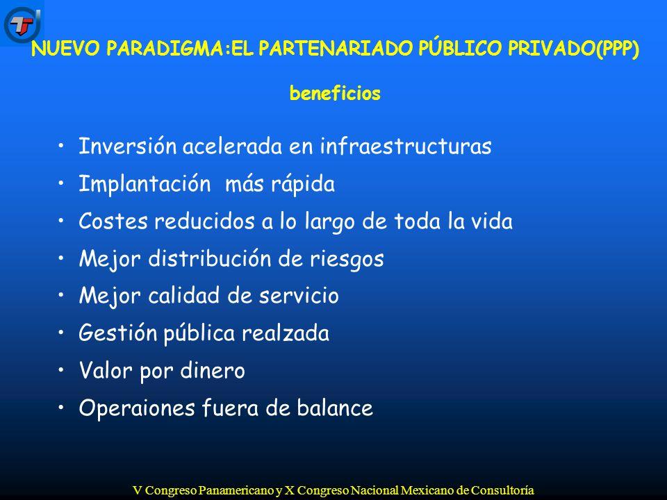 V Congreso Panamericano y X Congreso Nacional Mexicano de Consultoría Inversión acelerada en infraestructuras Implantación más rápida Costes reducidos a lo largo de toda la vida Mejor distribución de riesgos Mejor calidad de servicio Gestión pública realzada Valor por dinero Operaiones fuera de balance NUEVO PARADIGMA:EL PARTENARIADO PÚBLICO PRIVADO(PPP) beneficios