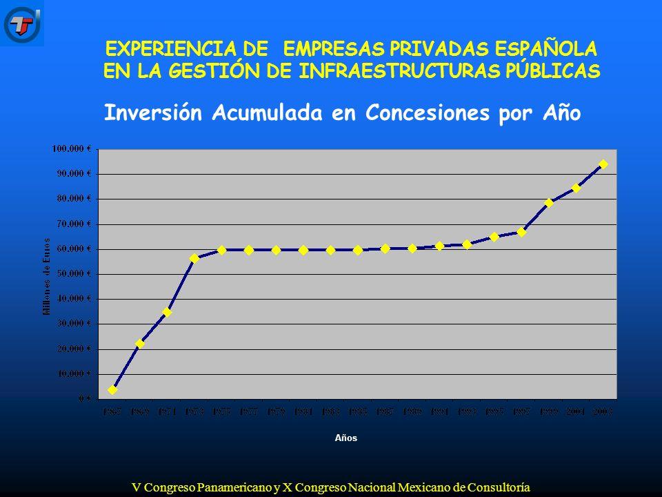 V Congreso Panamericano y X Congreso Nacional Mexicano de Consultoría Inversión Acumulada en Concesiones por Año Años EXPERIENCIA DE EMPRESAS PRIVADAS ESPAÑOLA EN LA GESTIÓN DE INFRAESTRUCTURAS PÚBLICAS