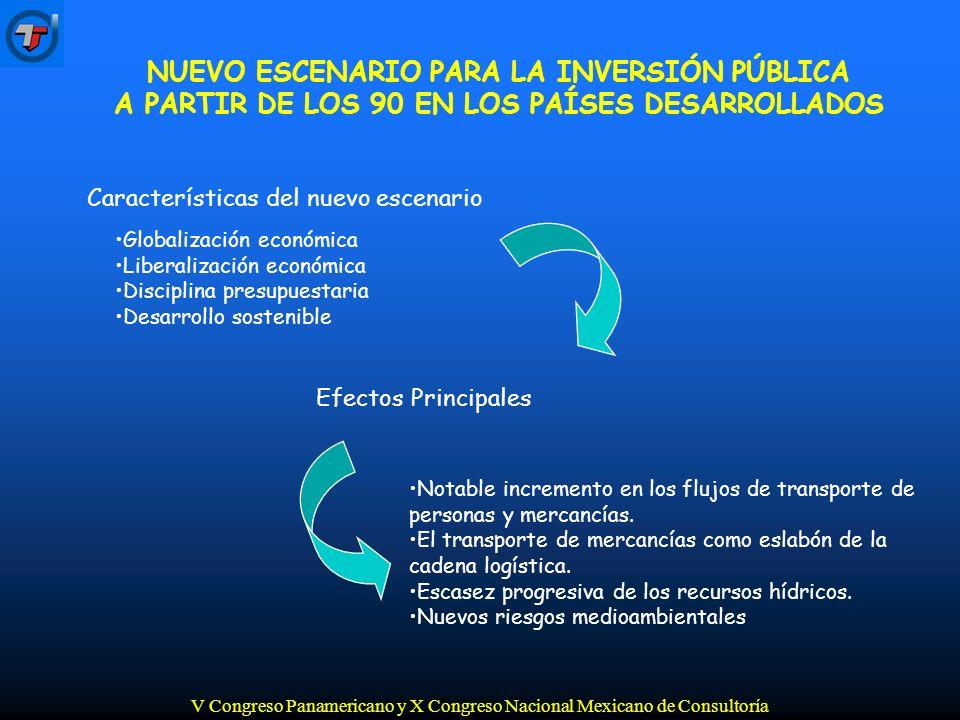 V Congreso Panamericano y X Congreso Nacional Mexicano de Consultoría Necesidad de contribución de la financiación privada Necesidad de importantes inversiones en infraestructuras debido al fuerte incremento previsto cuantitativo y cualitativo de la demanda Necesidad de contribución de la financiación privada Respuesta Española Plan de infraestructuras 2000 - 2006 Necesidad de nueva regulación de la financiación privada Limitación de disciplina presupuestaria NUEVO ESCENARIO PARA LA INVERSIÓN PÚBLICA A PARTIR DE LOS 90 EN LOS PAÍSES DESARROLLADOS
