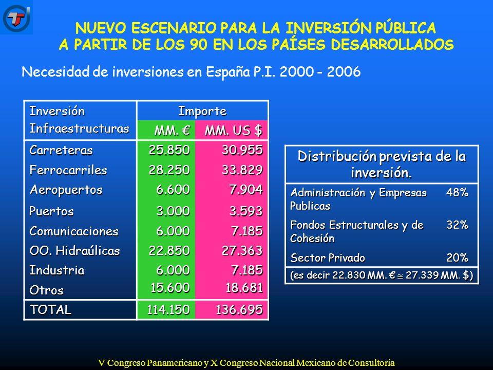 V Congreso Panamericano y X Congreso Nacional Mexicano de Consultoría SUMARIO 1.Nuevo escenario para la inversión pública a partir de los 90 en los países desarrollados.