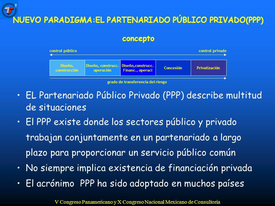 V Congreso Panamericano y X Congreso Nacional Mexicano de Consultoría 4.