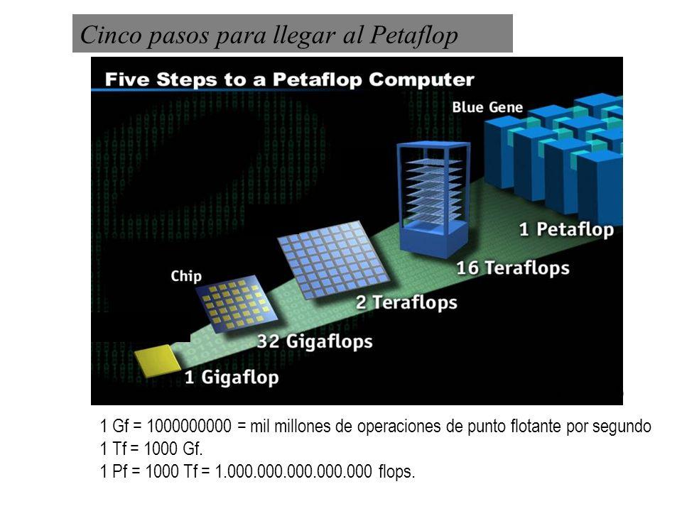 1 Gf = 1000000000 = mil millones de operaciones de punto flotante por segundo 1 Tf = 1000 Gf. 1 Pf = 1000 Tf = 1.000.000.000.000.000 flops. Cinco paso