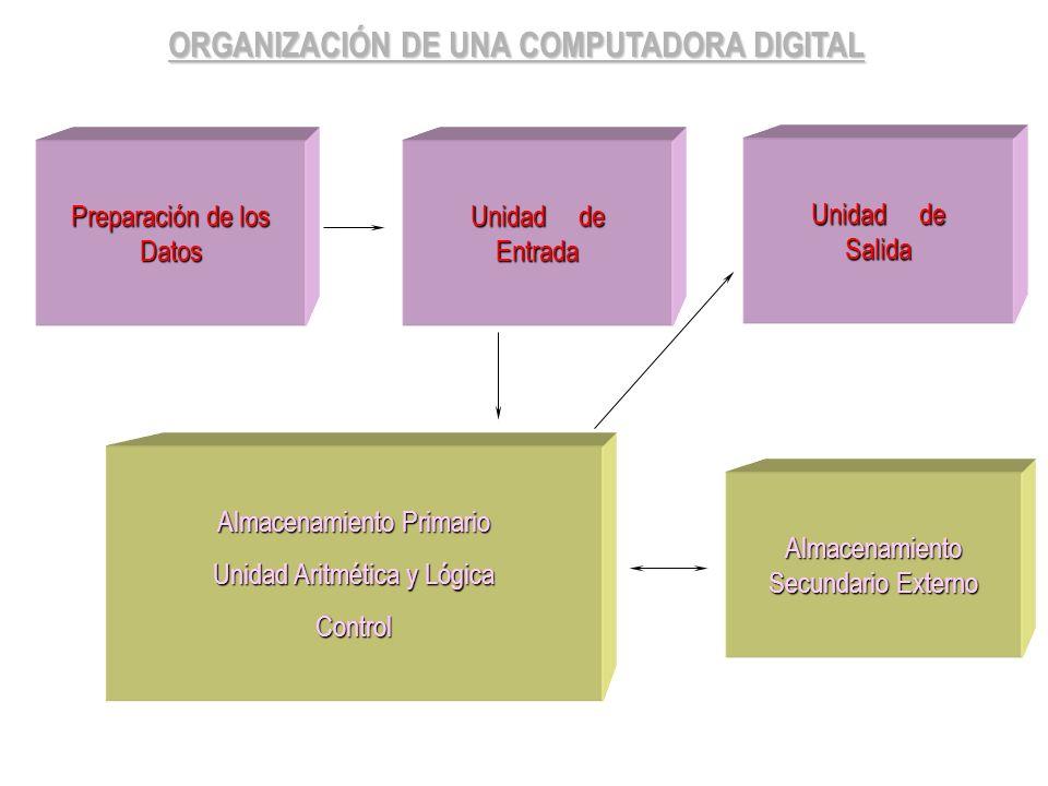 ORGANIZACIÓN DE UNA COMPUTADORA DIGITAL Preparación de los Datos Unidad de Entrada Unidad de Salida Almacenamiento Primario Unidad Aritmética y Lógica