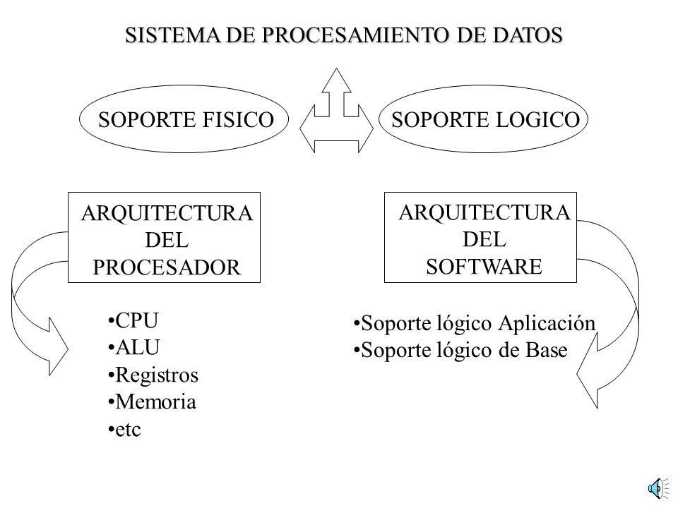 SOPORTE LOGICOSOPORTE FISICO ARQUITECTURA DEL PROCESADOR ARQUITECTURA DEL SOFTWARE CPU ALU Registros Memoria etc Soporte lógico Aplicación Soporte lóg