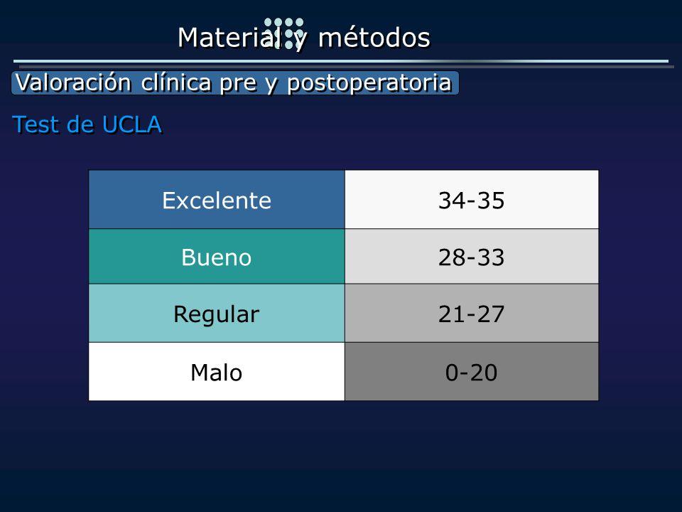 Excelente34-35 Bueno28-33 Regular21-27 Malo0-20 Valoración clínica pre y postoperatoria Valoración clínica pre y postoperatoria Material y métodos Tes
