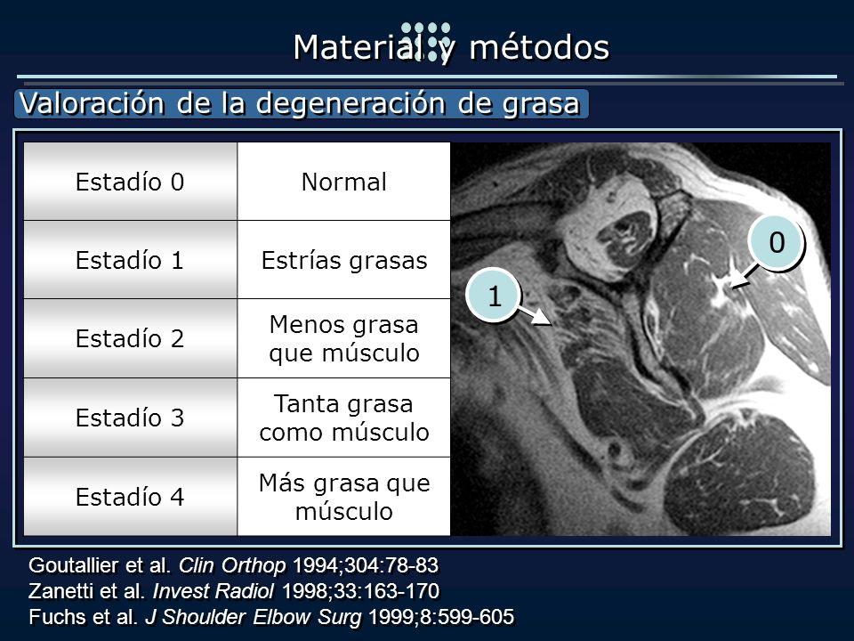 Valoración de la degeneración de grasa Valoración de la degeneración de grasa Material y métodos Goutallier et al. Clin Orthop 1994;304:78-83 Zanetti
