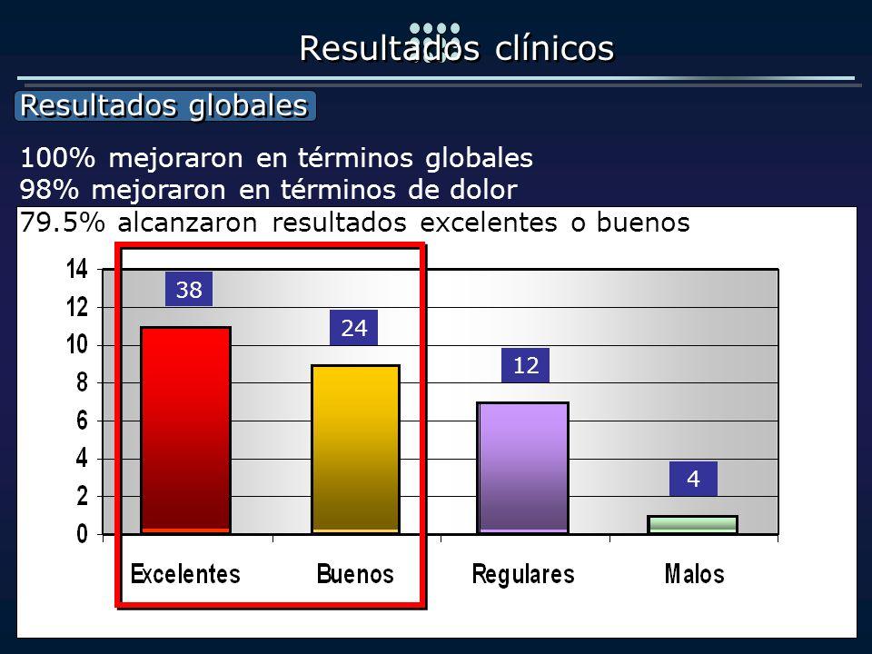 Resultados globales Resultados globales Resultados clínicos 100% mejoraron en términos globales 98% mejoraron en términos de dolor 79.5% alcanzaron re