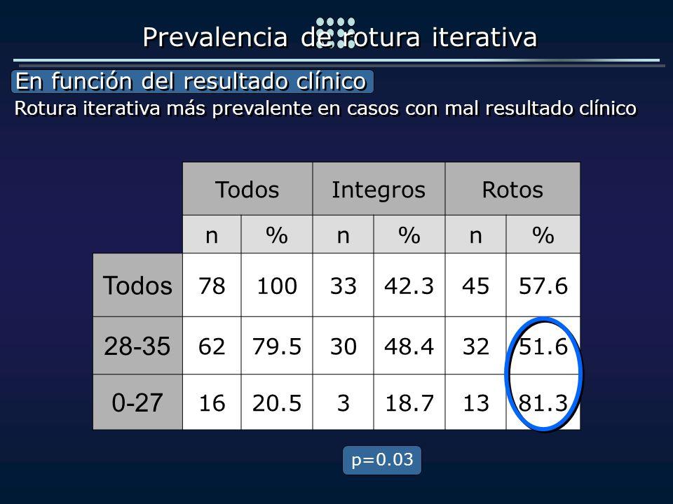 TodosIntegrosRotos n%n%n% Todos 781003342.34557.6 28-35 6279.53048.43251.6 0-27 1620.5318.71381.3 En función del resultado clínico En función del resu