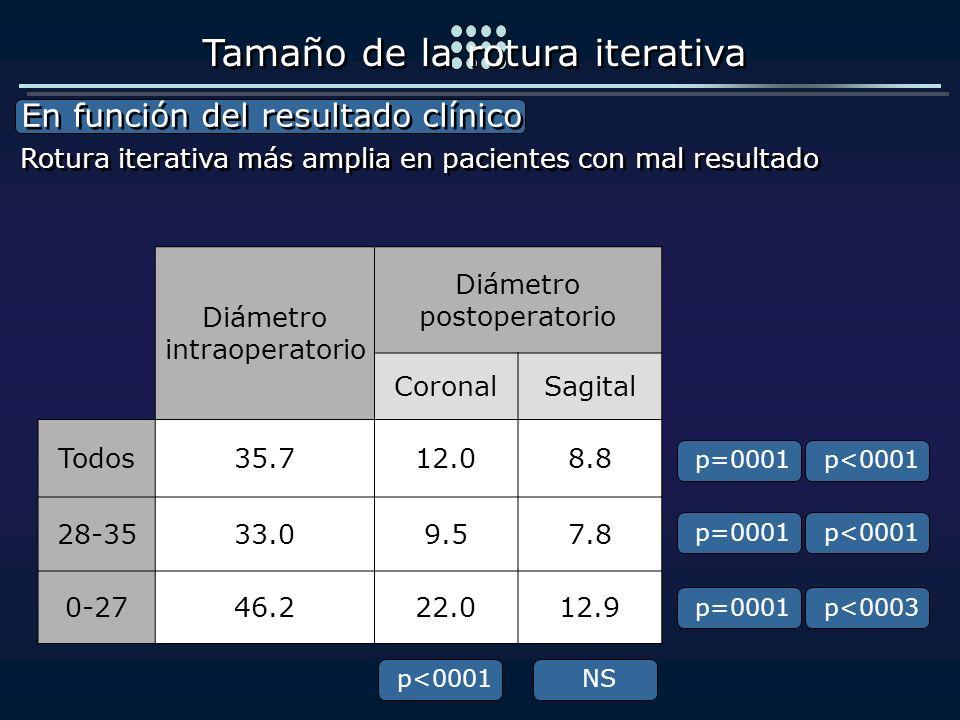 Diámetro intraoperatorio Diámetro postoperatorio CoronalSagital Todos35.712.08.8 28-3533.09.57.8 0-2746.222.012.9 En función del resultado clínico En