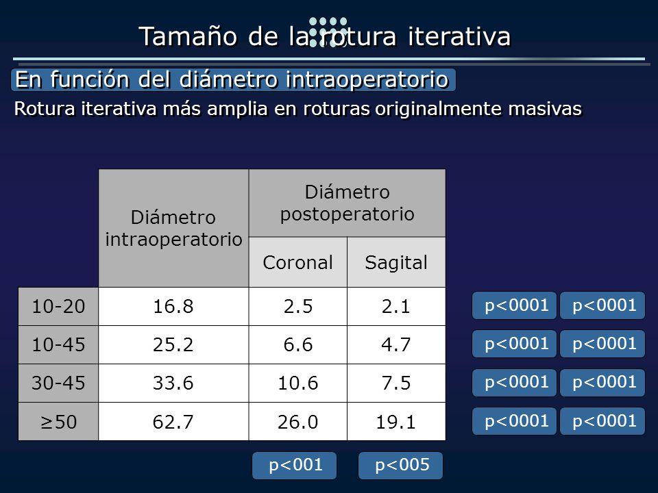 Diámetro intraoperatorio Diámetro postoperatorio CoronalSagital 10-2016.82.52.1 10-4525.26.64.7 30-4533.610.67.5 5062.726.019.1 En función del diámetr