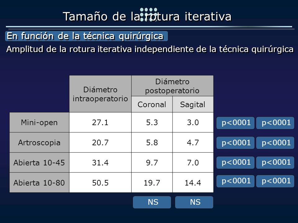 Diámetro intraoperatorio Diámetro postoperatorio CoronalSagital Mini-open27.15.33.0 Artroscopia20.75.84.7 Abierta 10-4531.49.77.0 Abierta 10-8050.519.