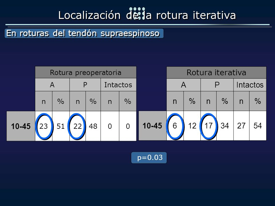 Rotura iterativa APIntactos n%n%n% 10-4561217342754 Rotura preoperatoria APIntactos n%n%n% 10-45 2351224800 En roturas del tendón supraespinoso En rot
