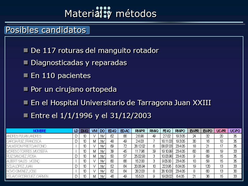 Posibles candidatos Posibles candidatos Material y métodos De 117 roturas del manguito rotador Diagnosticadas y reparadas En 110 pacientes Por un ciru