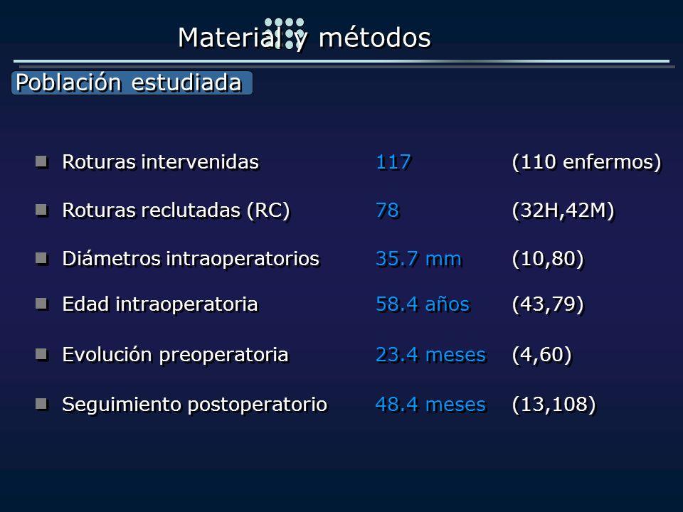 Población estudiada Población estudiada Material y métodos Roturas intervenidas 117 (110 enfermos) Diámetros intraoperatorios35.7 mm (10,80) Roturas r