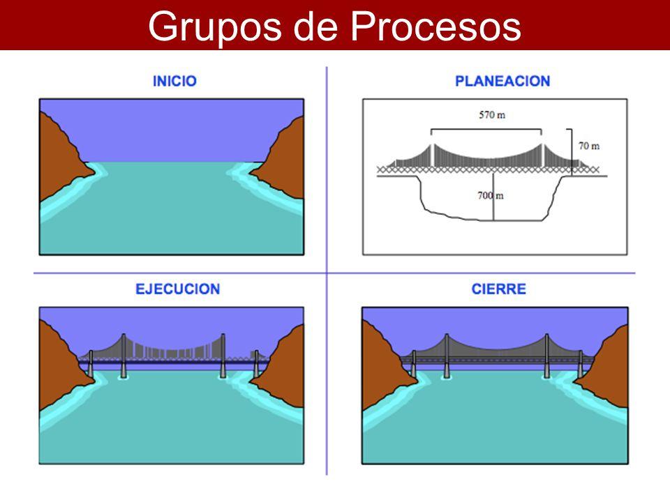 Se compone de 9 áreas: 1.Integración del proyecto 2.Alcance del proyecto 3.Tiempos del proyecto 4.Costos del proyecto PMI