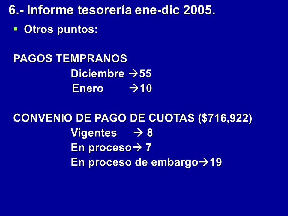 Otros puntos: Otros puntos: PAGOS TEMPRANOS Diciembre 55 Enero 10 Enero 10 CONVENIO DE PAGO DE CUOTAS ($716,922) Vigentes 8 En proceso 7 En proceso de embargo 19