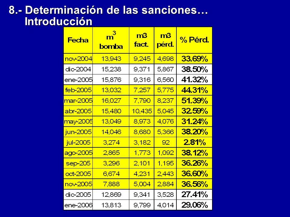 8.- Determinación de las sanciones… Introducción