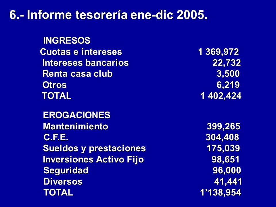 6.- Informe tesorería ene-dic 2005.