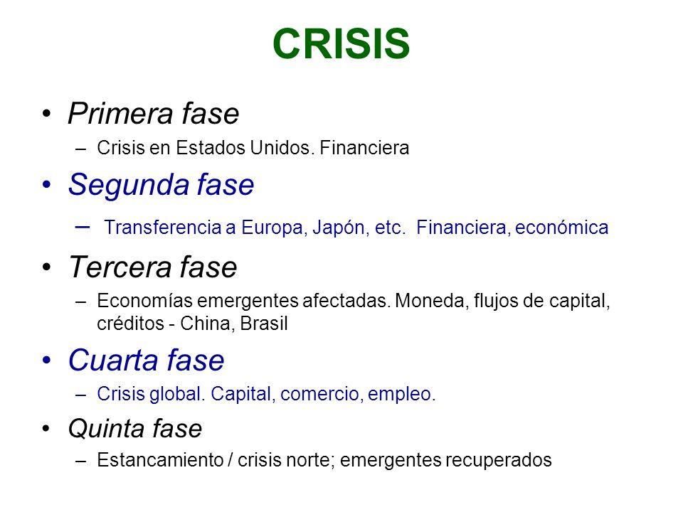 CRISIS Primera fase –Crisis en Estados Unidos. Financiera Segunda fase – Transferencia a Europa, Japón, etc. Financiera, económica Tercera fase –Econo