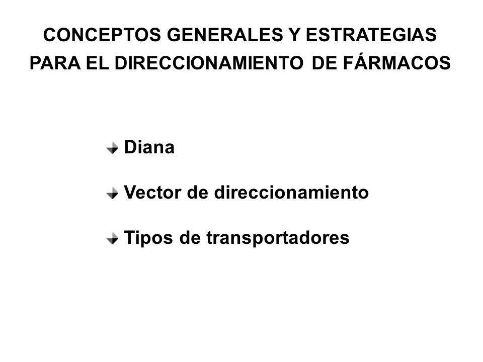 CONCEPTOS GENERALES Y ESTRATEGIAS PARA EL DIRECCIONAMIENTO DE FÁRMACOS Diana Vector de direccionamiento Tipos de transportadores