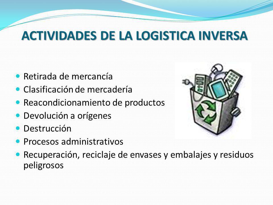 Retirada de mercancía Clasificación de mercadería Reacondicionamiento de productos Devolución a orígenes Destrucción Procesos administrativos Recupera
