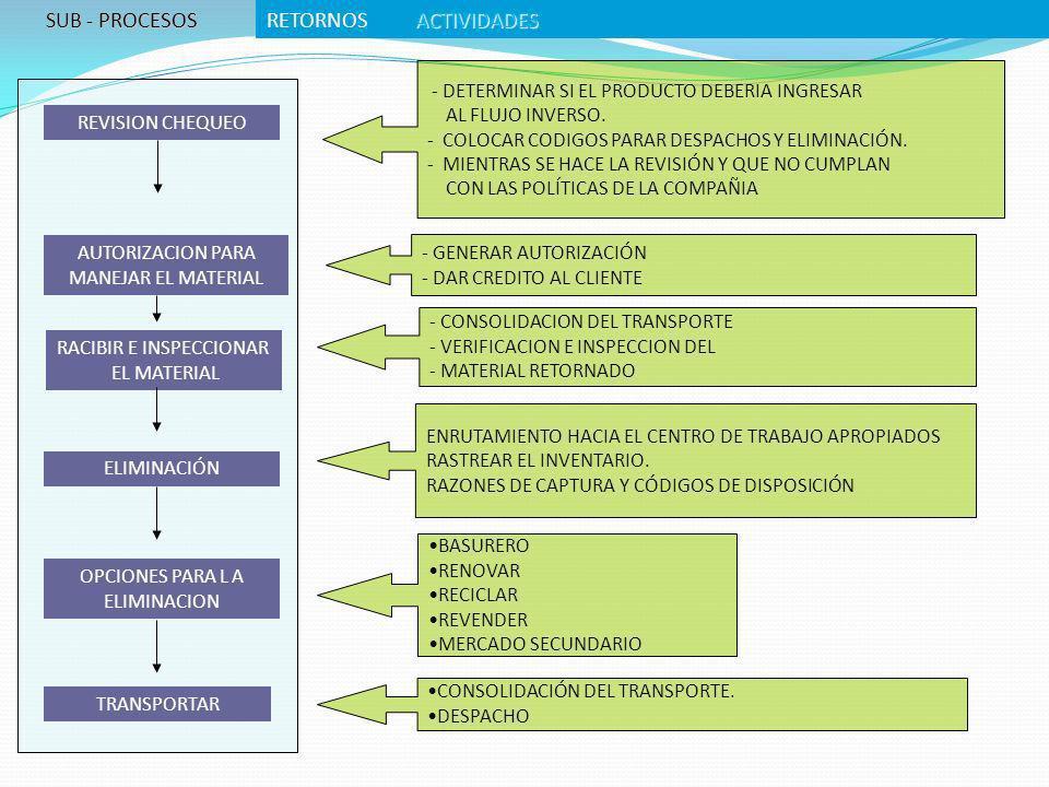 REVISION CHEQUEO AUTORIZACION PARA MANEJAR EL MATERIAL RACIBIR E INSPECCIONAR EL MATERIAL ELIMINACIÓN OPCIONES PARA L A ELIMINACION TRANSPORTAR CONSOL