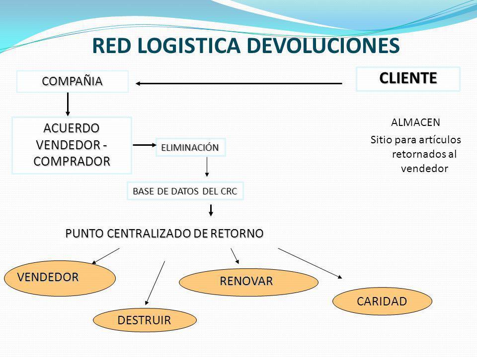 RED LOGISTICA DEVOLUCIONES CLIENTE ALMACEN Sitio para artículos retornados al vendedor COMPAÑIA ACUERDO VENDEDOR - COMPRADOR ELIMINACIÓN BASE DE DATOS