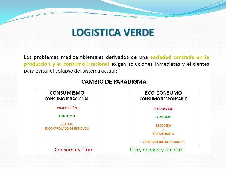 LOGISTICA VERDE Los problemas medioambientales derivados de una sociedad centrada en la producción y el consumo irracional exigen soluciones inmediata