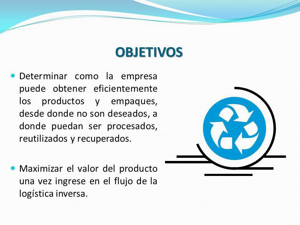 OBJETIVOS Determinar como la empresa puede obtener eficientemente los productos y empaques, desde donde no son deseados, a donde puedan ser procesados