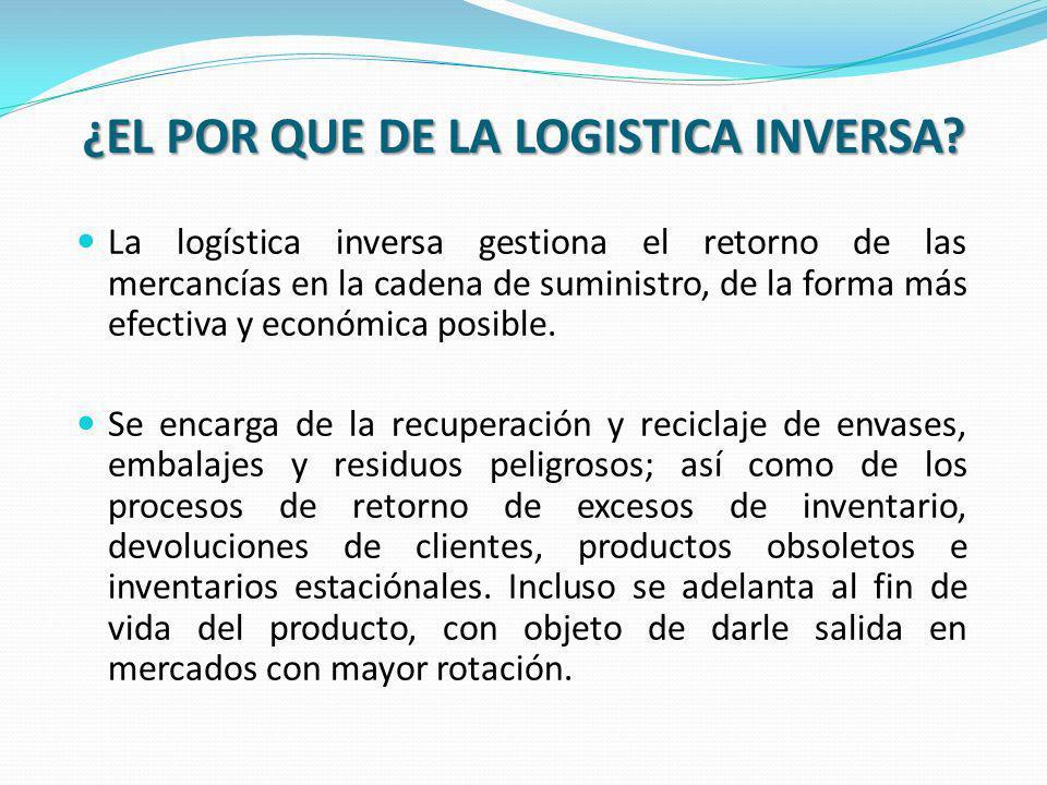 ¿EL POR QUE DE LA LOGISTICA INVERSA? La logística inversa gestiona el retorno de las mercancías en la cadena de suministro, de la forma más efectiva y