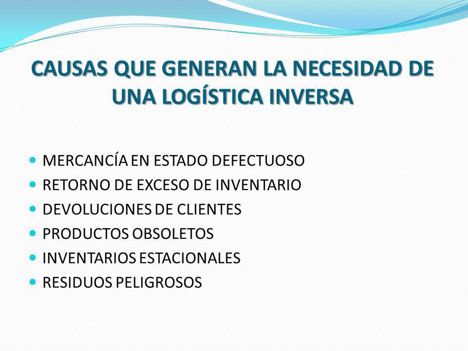 BENEFICIOS DE LA LOGISTICA INVERSA Servicio / MercadoCostosSeguridad Ambiental El servicio de retorno mejora la satisfacción del cliente.