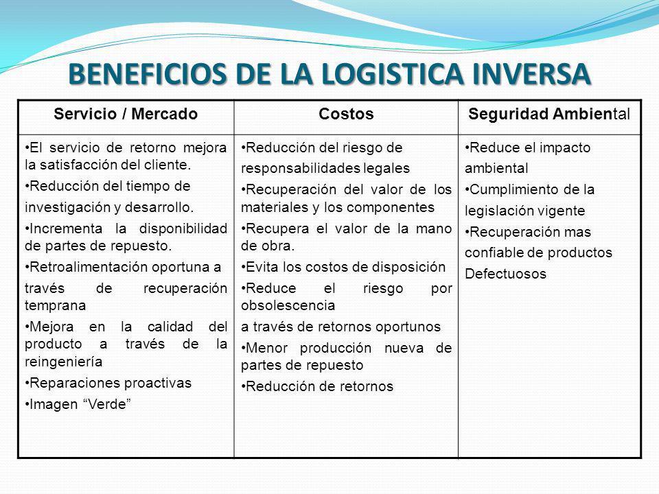 BENEFICIOS DE LA LOGISTICA INVERSA Servicio / MercadoCostosSeguridad Ambiental El servicio de retorno mejora la satisfacción del cliente. Reducción de