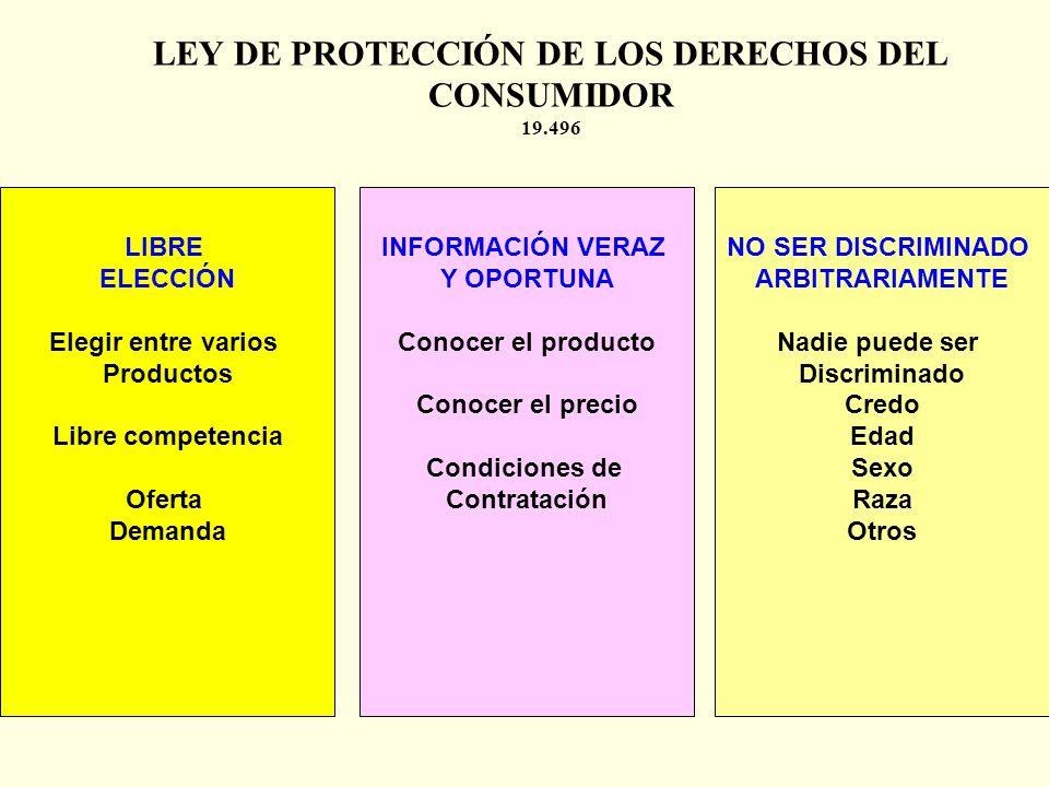 PROFESOR: Miguel Ángel Mora4 DERECHOS DEL CONSUMIDOR SERVICIO OFERTADEMANDA LEY DE PROTECCIÓN DE LOS DERECHOS DEL CONSUMIDOR 1997 – 19.496 1.A la libr