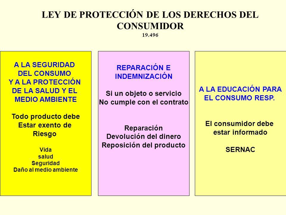 LEY DE PROTECCIÓN DE LOS DERECHOS DEL CONSUMIDOR 19.496 LIBRE ELECCIÓN Elegir entre varios Productos Libre competencia Oferta Demanda INFORMACIÓN VERA