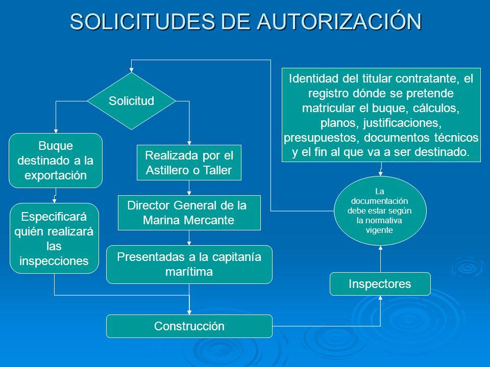 SOLICITUDES DE AUTORIZACIÓN Realizada por el Astillero o Taller Director General de la Marina Mercante Solicitud Identidad del titular contratante, el
