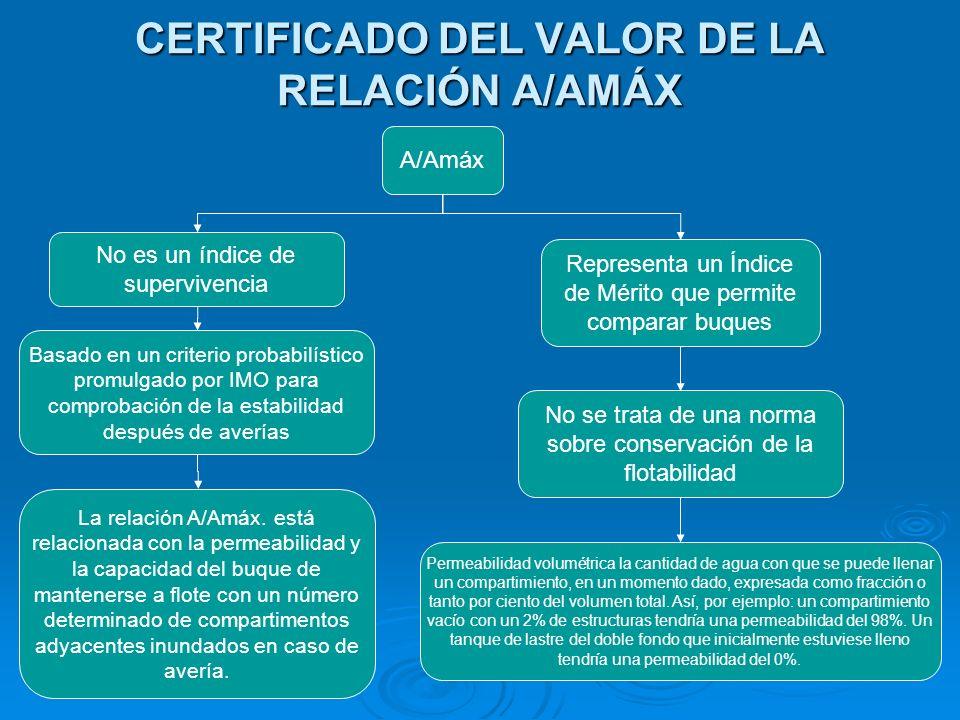 CERTIFICADO DEL VALOR DE LA RELACIÓN A/AMÁX A/Amáx No es un índice de supervivencia Basado en un criterio probabilístico promulgado por IMO para compr