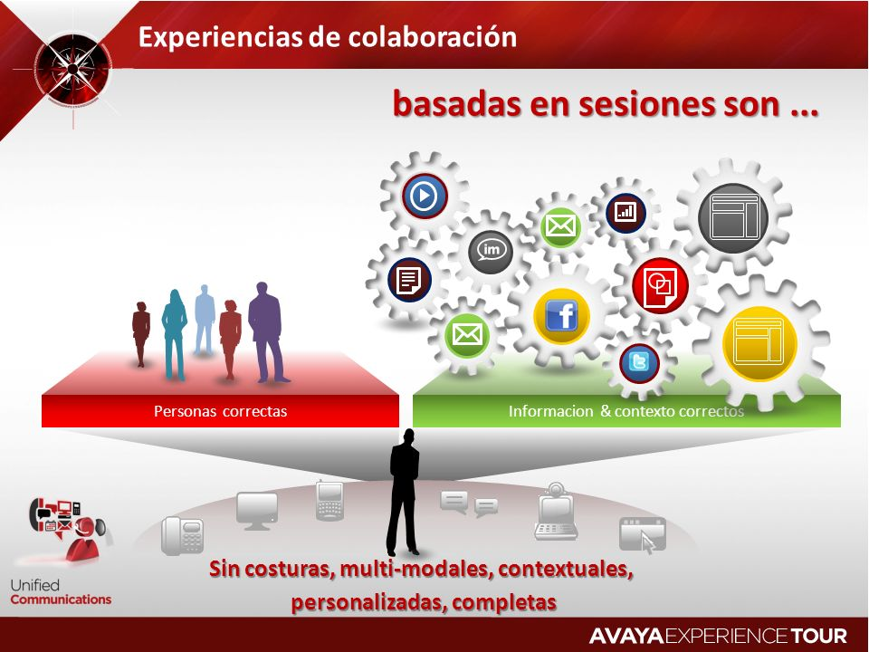 Personas correctasInformacion & contexto correctos Experiencias de colaboración Sin costuras, multi-modales, contextuales, Sin costuras, multi-modales