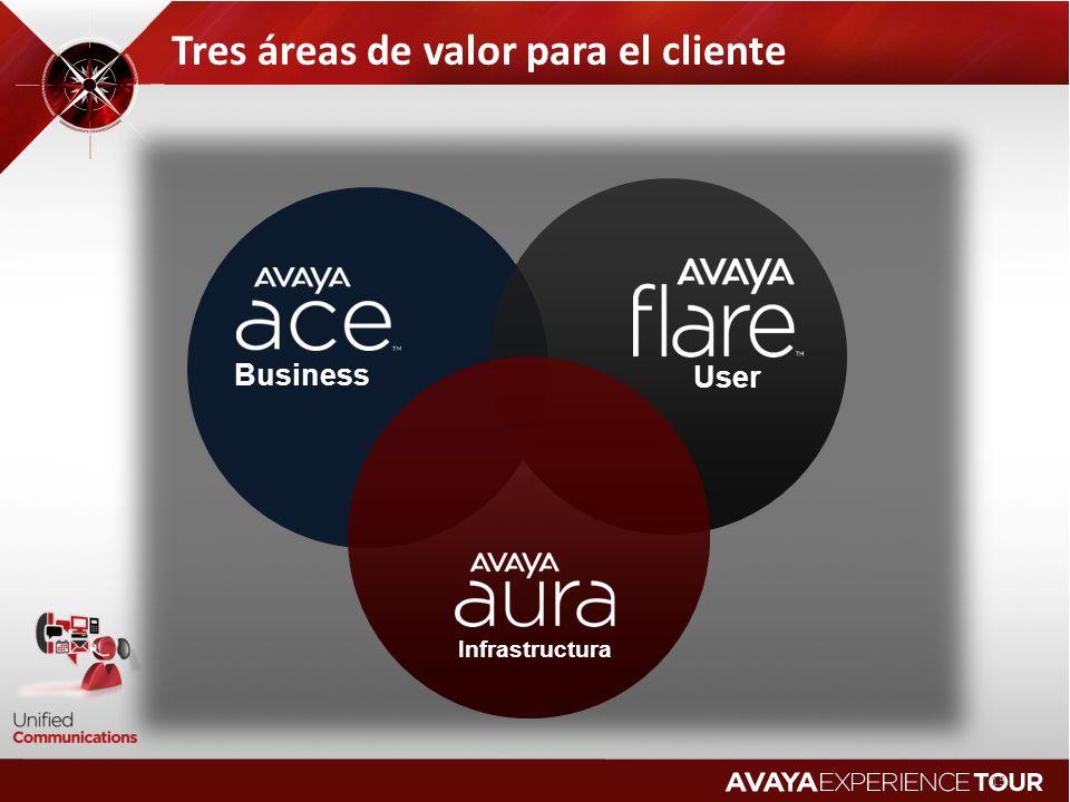 15 Tres áreas de valor para el cliente Business Infrastructura User