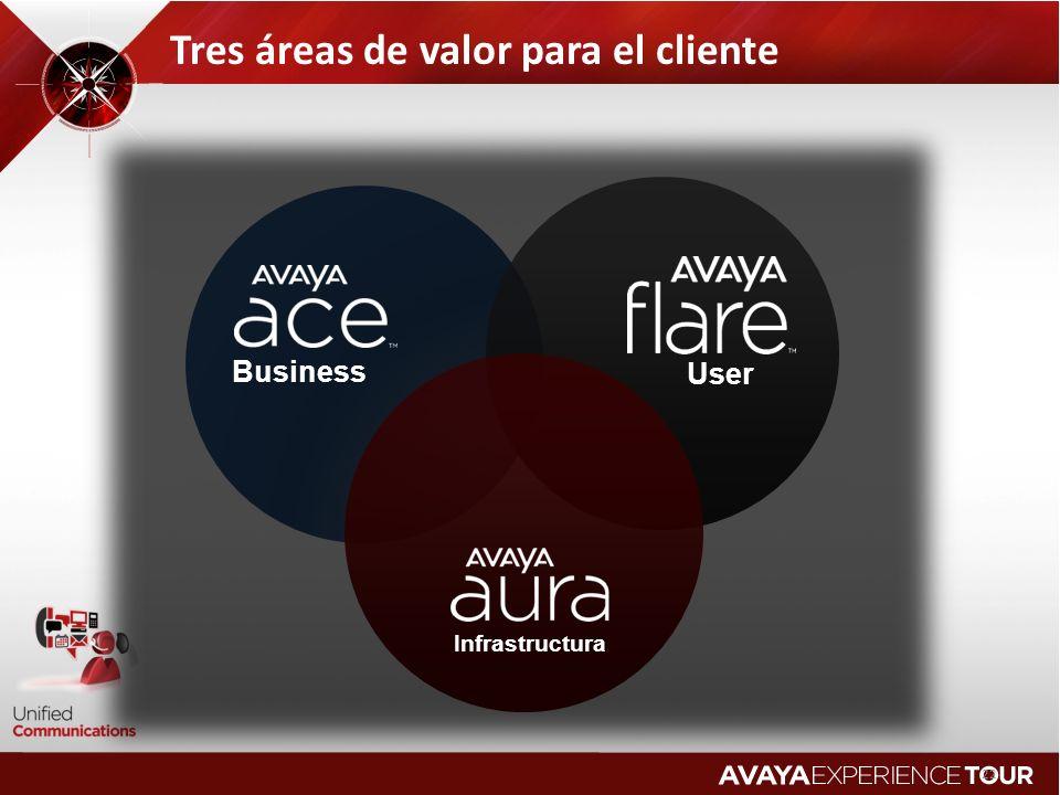 22 Tres áreas de valor para el cliente Business Infrastructura User