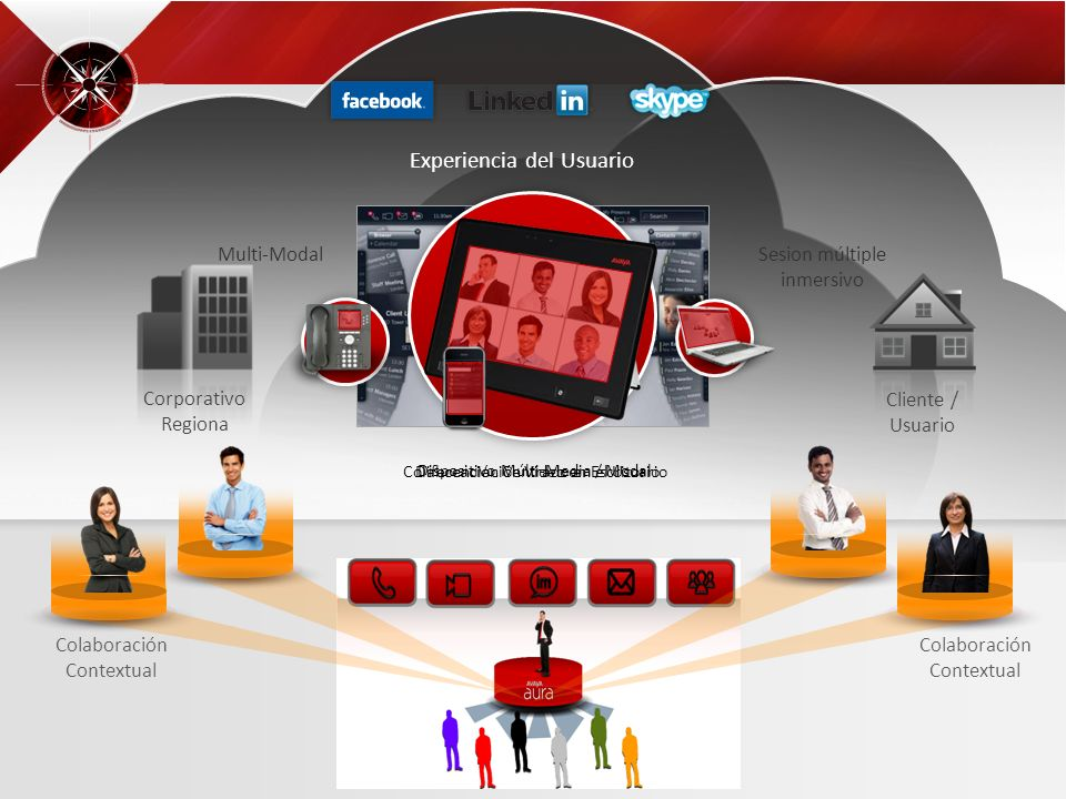 Proprietary and Confidential © 2010 Avaya Inc. All rights reserved 26 Cliente / Usuario Corporativo Regiona Multi-Modal Sesion múltiple inmersivo Expe
