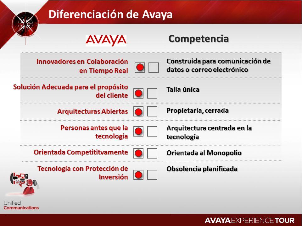Diferenciación de Avaya Innovadores en Colaboración en Tiempo Real en Tiempo Real Solución Adecuada para el propósito del cliente Arquitecturas Abiert