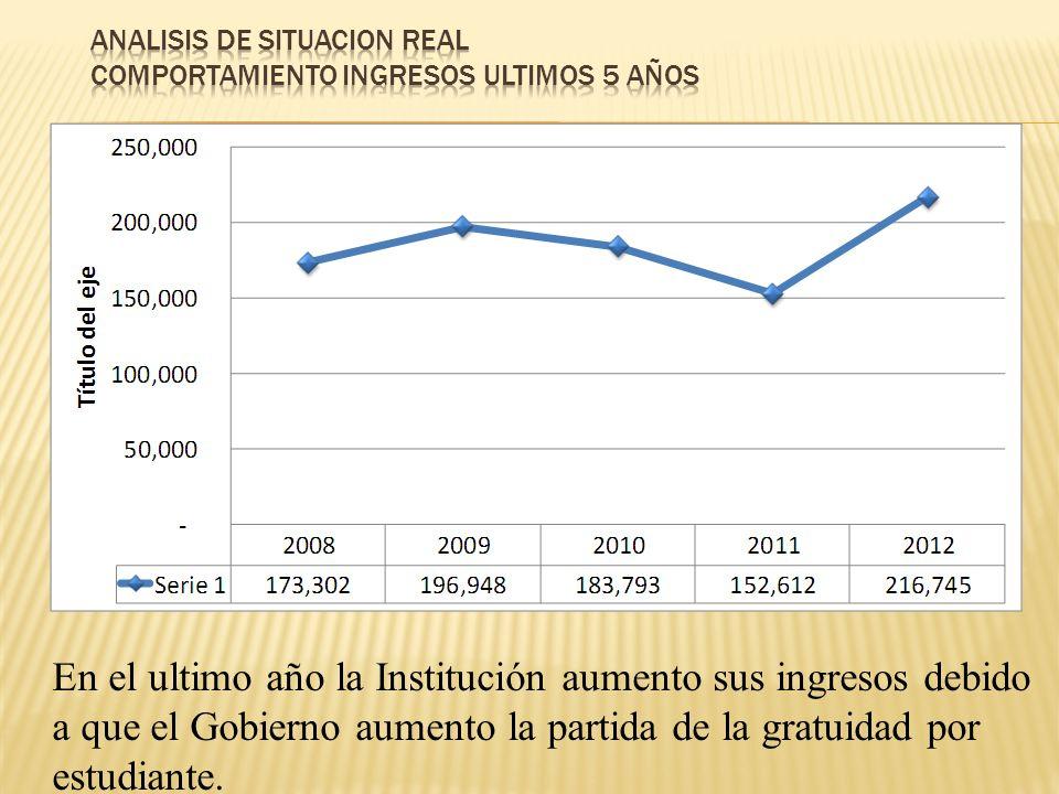 En el ultimo año la Institución aumento sus ingresos debido a que el Gobierno aumento la partida de la gratuidad por estudiante.