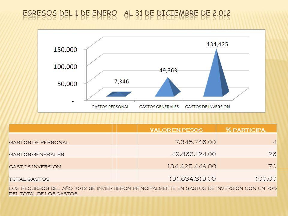 valor en pesos% participa. gastos de personal 7.345.746.00 4 gastos generales 49.863.124.00 26 gastos inversion 134.425.449.00 70 total gastos 191.634