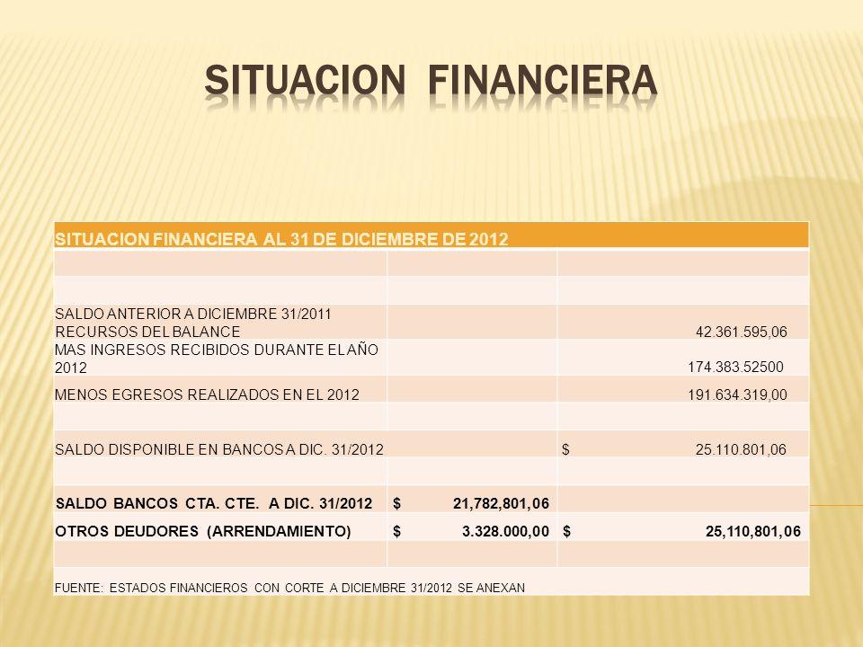 SITUACION FINANCIERA AL 31 DE DICIEMBRE DE 2012 SALDO ANTERIOR A DICIEMBRE 31/2011 RECURSOS DEL BALANCE 42.361.595,06 MAS INGRESOS RECIBIDOS DURANTE E